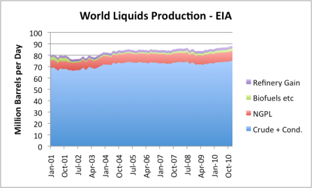 Peak Oil – April 2011 Update thumbnail