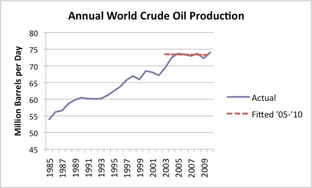 Natural Crude Oil