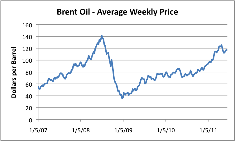 Latest Brcrudeoil News