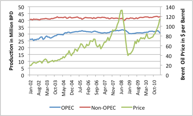 Figure 7. OPEC and Non-OPEC Oil Production, Compared to Oil Price. (Production is Crude and Condensate from EIA.)