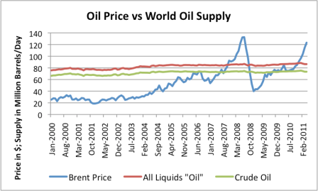 How Limited Oil Supply can lead to a Continuing Financial Crisis thumbnail