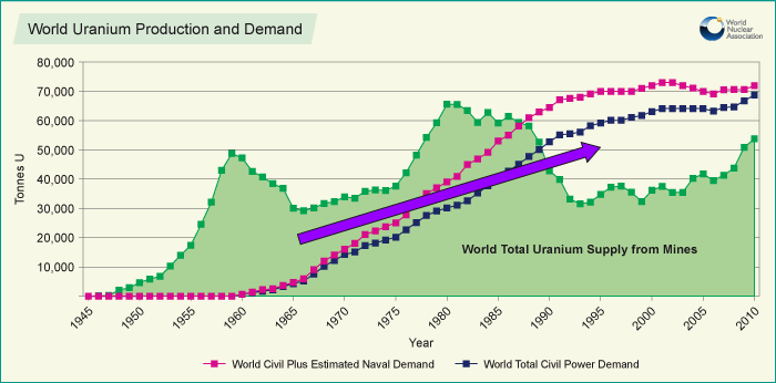 World Nuclear Energy Use