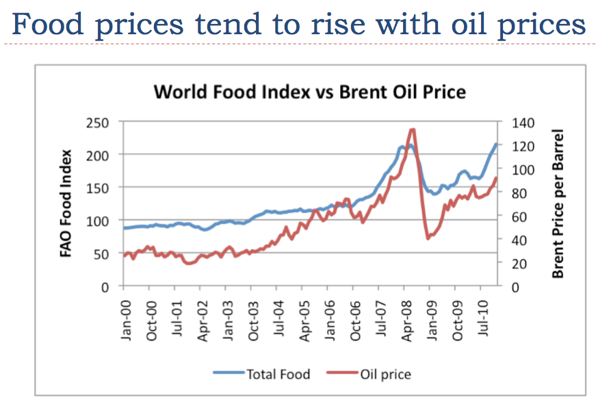 Rising Food Prices Causes And Consequences