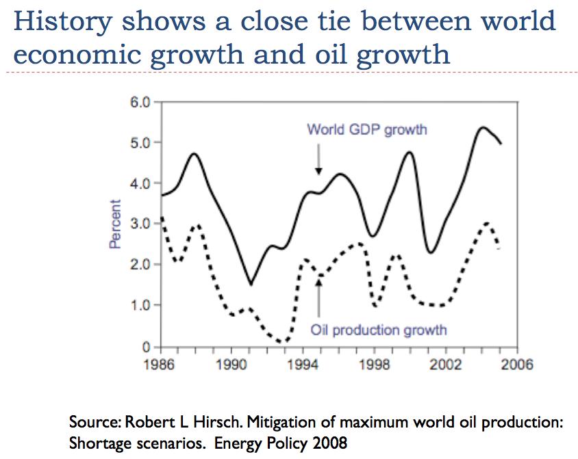 Economic Growth Essays