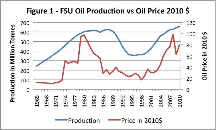 Former Soviet Union oil production and price