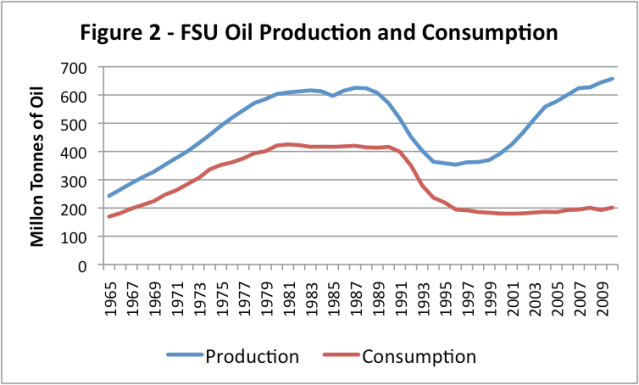 Oil Consumption and Production of the Former Soviet Union, based on BP data