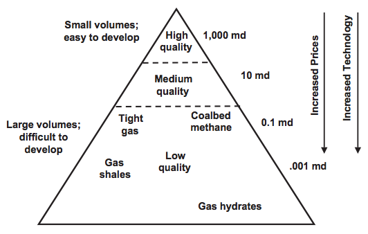 Figure 2. Stephen Holdritch's resource triangle for natural gas