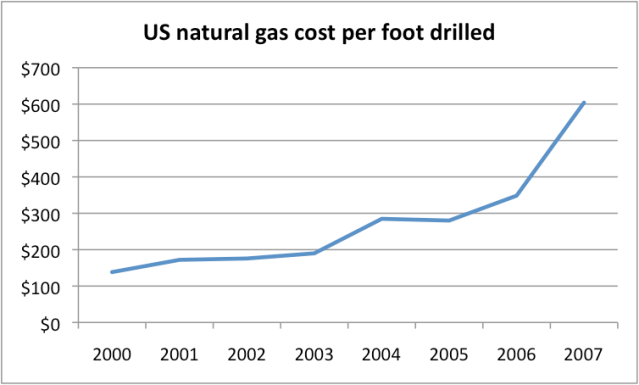 Natural Gas Averages