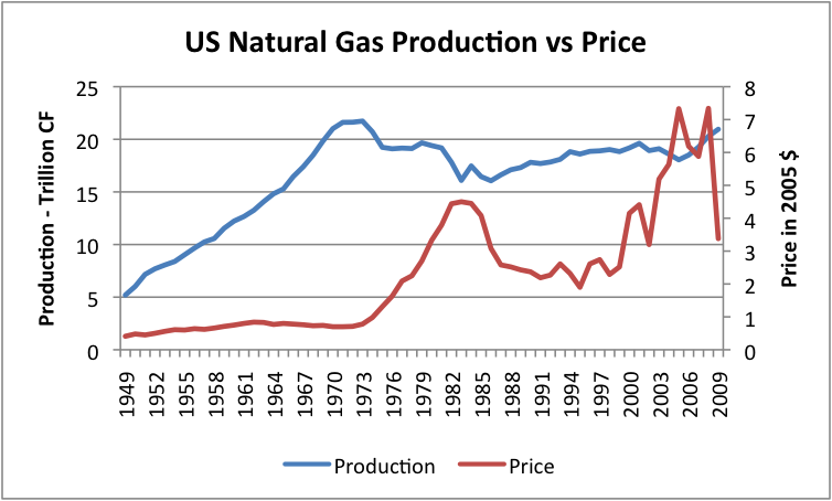 Natural Gas Price History India