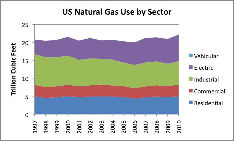 Is Natural Gas Pollution Free