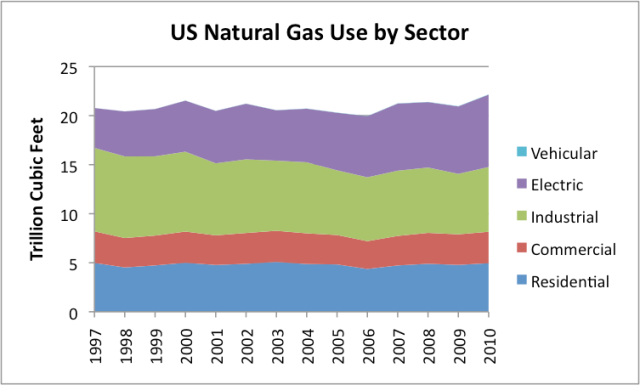 Marcellus Natural Gas Production