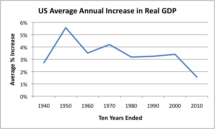 an analysis of the economic growth in the united states About statista → first steps and tutorials →  quarterly growth of the real gdp in the united states from 2011 to 2018 real gdp growth in the united states,  across economic sectors in.