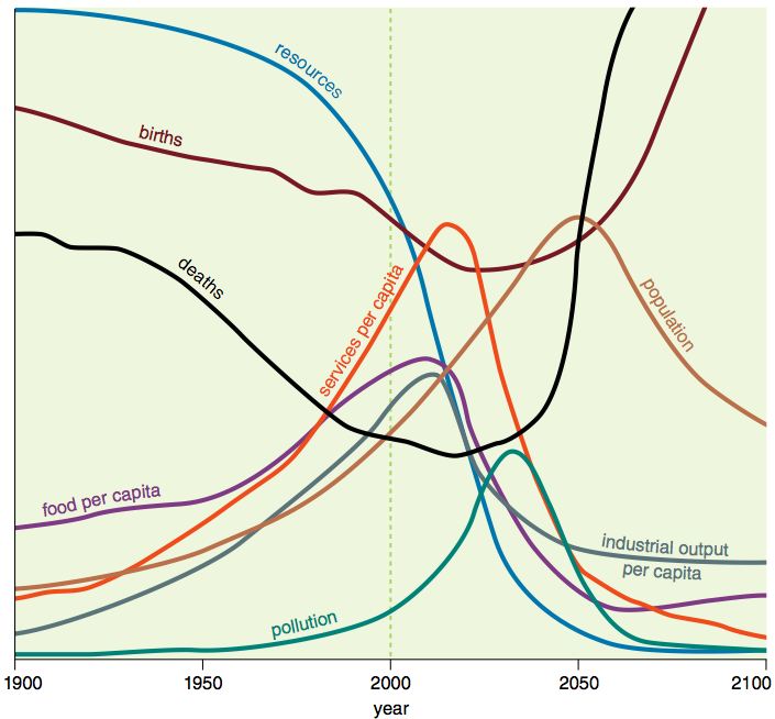 neo malthusian vs malthusian Does malthus or marx have the best solution for global population  is afoot, and  i hope it continues to tilt away from the neo-malthusians.