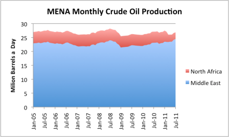 Kidding ourselves about future MENA oil production thumbnail
