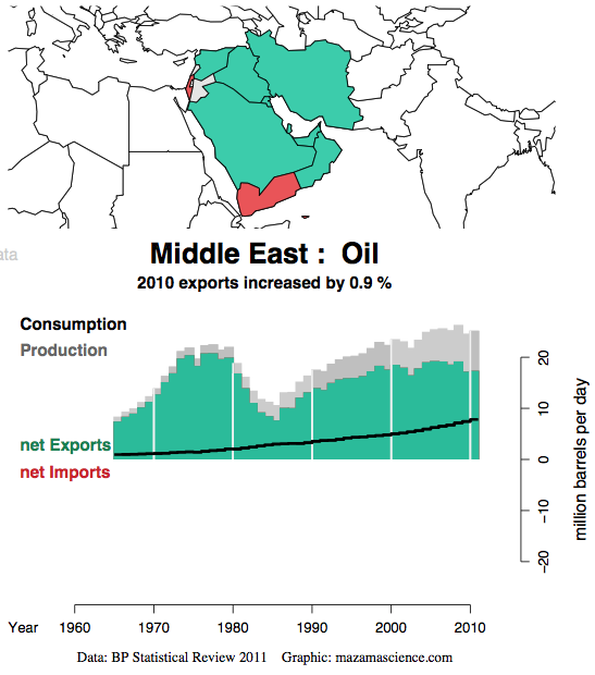 BP Statistical Review highlights Middle East oil production dominance