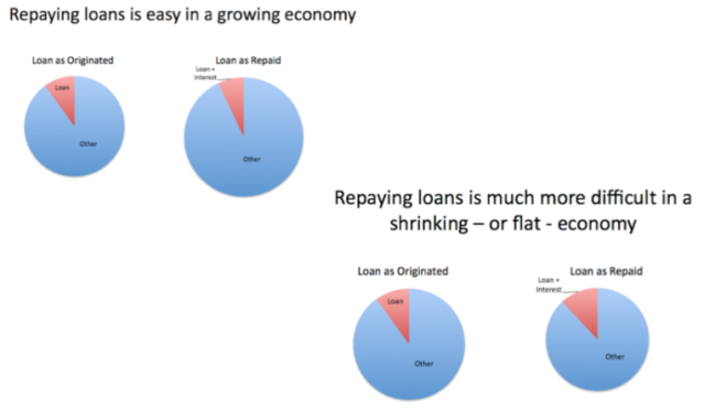 Figure 2. Repaying loans is easy in a growing economy, but much more difficult in a shrinking economy.
