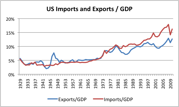 U.S. Exports of Corn-Based Products Continue to Climb ...  |Import Export Graph
