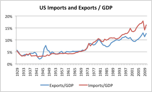 us-import-exports-divided-by-gdp.png?w=640