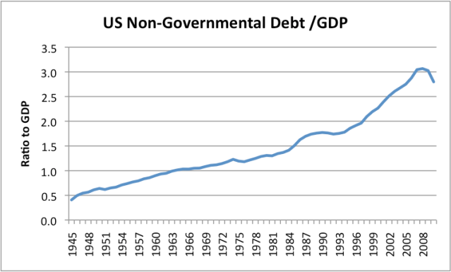 us-non-governmental-debt_gdp.png?w=640
