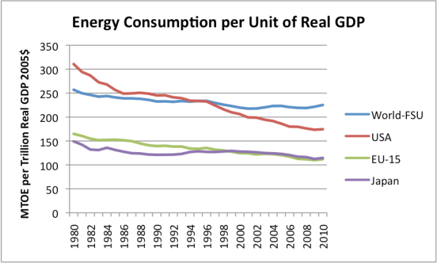 Energy intensity of GDP for various countries.