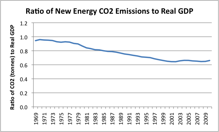 Reduce Co Emissions From Natural Gas Engines