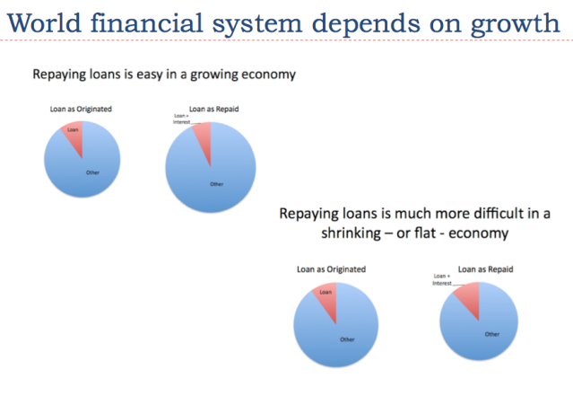 slide 3 world financial system depends on growth