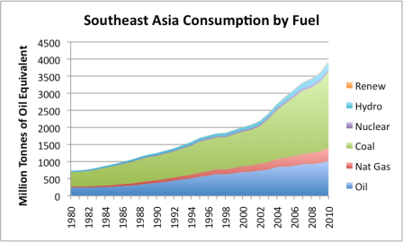 Figure 5. Southeast Asia's energy consumption by fuel, based on BP Statistical Data.