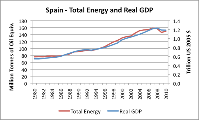energy consumption in spain Energy consumption in spain industry profile provides top-line qualitative and quantitative summary information including: market size (value and volume 2011-15, and forecast to 2020.