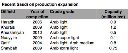 Figure 2 - Recent Saudi Oil Expansions, according to Jadwa Investments
