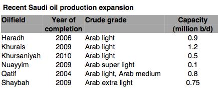Arab Light Crude