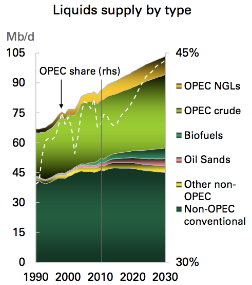 Crude Oil Natural Gas
