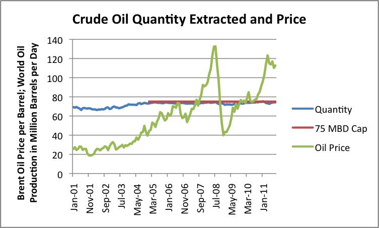 Crude Oil und Preise