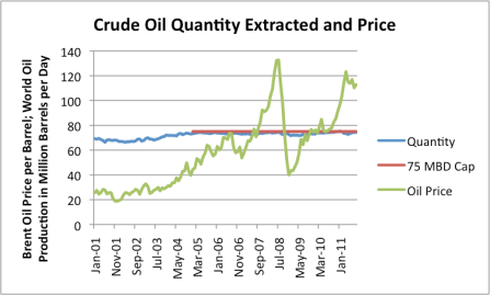 World Crude Oil - Quantity Extracted and Price