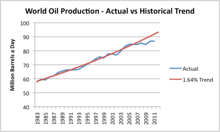 Why oil prices are so high: Production shortfall, Iran concerns, and low interest rates thumbnail