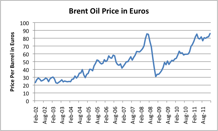 high oil prices   affecting europe      finite world