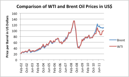 Comparsion of oil prices in Dollars for Brent and WTI.