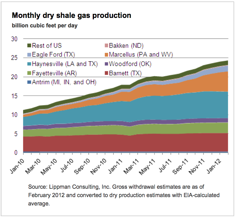 Us Dry Natural Gas Production
