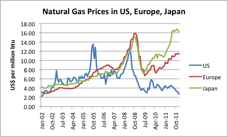 Prices Of Natural Gas In The World