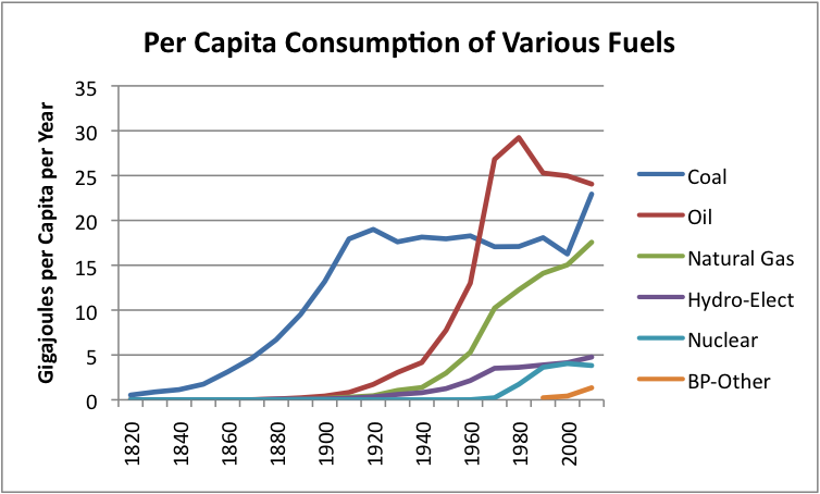 Energy Consumption Per Capita Over Time