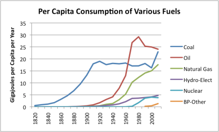 Per Capita Consumption Of Electricity Meaning
