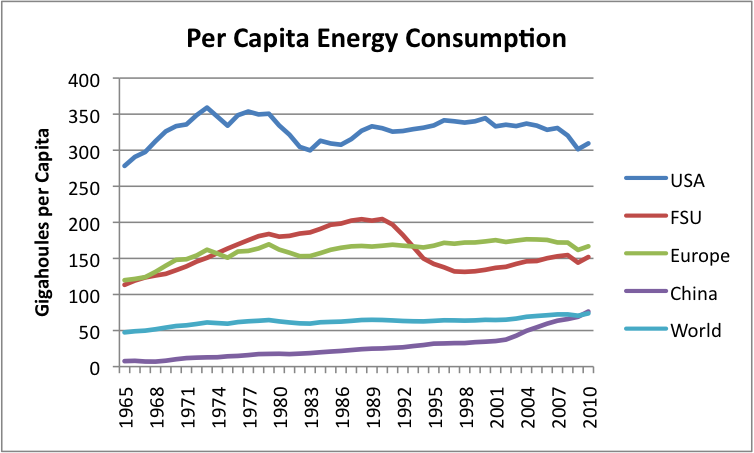 List Of Countries By Electricity Consumption Per Capita