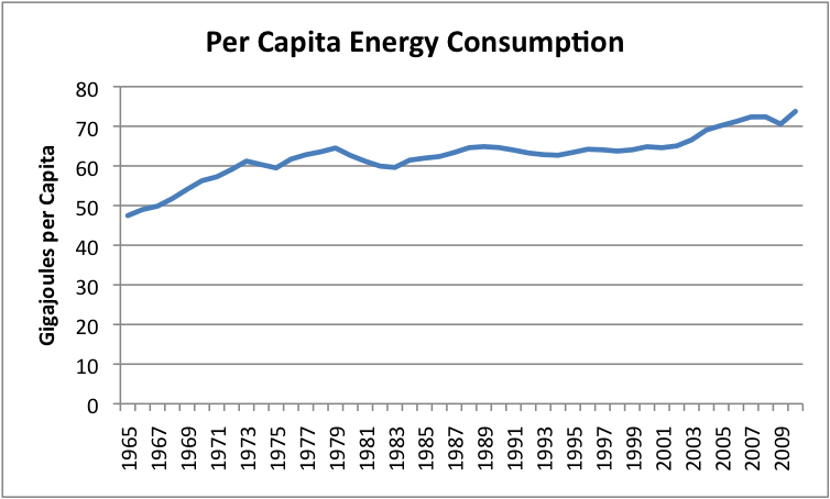 Energy Consumption Per Capita Over 50 Years