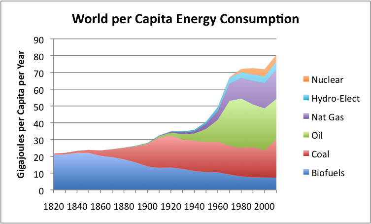 World energy consumption since 1820 in charts our finite for Energy efficiency facts
