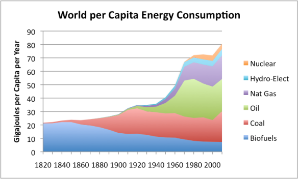Figure 7. Per capita world energy consumption, calculated by dividing world energy consumption (based on Vaclav Smil estimates from Energy Transitions: History, Requirements and Prospects together with BP Statistical Data for 1965 and subsequent) by population estimates, based on Angus Maddison data.