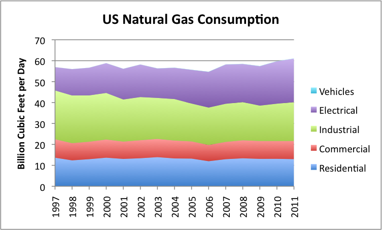 Gas Consumption Graph us Natural Gas Consumption by