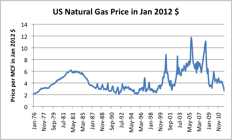 Natural Gas Prices Last  Years