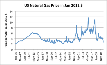 What Is The Wellhead Price For Natural Gas