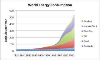 Risultati immagini per world consumption