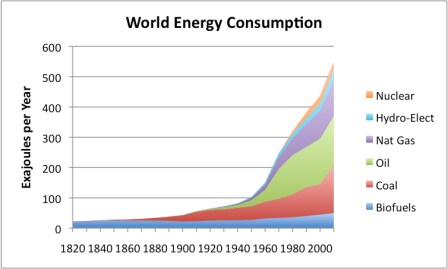 world-energy-consumption-by-source.png?w