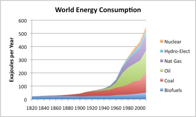 Figure 1. World Energy Consumption by Source, Based on Vaclav Smil estimates from Energy Transitions: History, Requirements and Prospects and together with BP Statistical Data on 1965 and subsequent